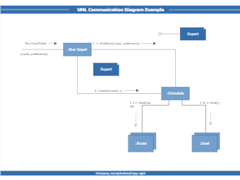 UML collaboration diagram example
