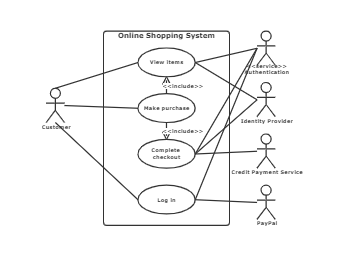 uml use case diagram online shopping system
