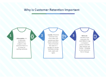 Why is Customer Retention Important