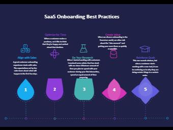 SaaS Onboarding Best Practices