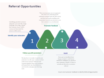 Referral Opportunities Diagram