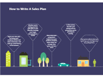 How to Write A Sales Plan