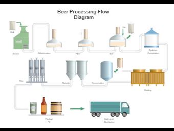 Beer Processing Pid