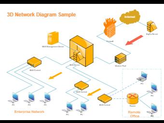 3D Network Diagram Sample