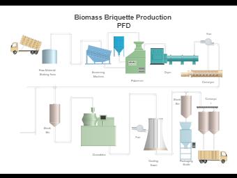 Biomass Briquette Production Pid