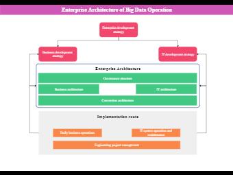 Enterprise Architecture of Big Data Operation