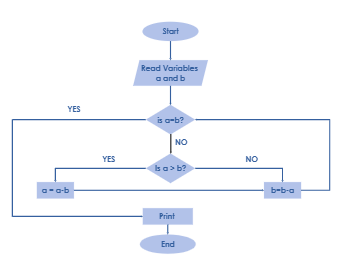 Read Variables Algorithm Flowchart