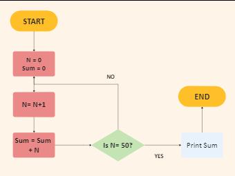 Sum Algorithm Flowchart