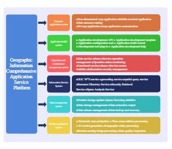 Geographic Information Service Platform