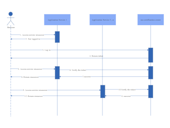 Single Sign-On Sequence Diagram