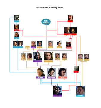 Star Wars Characters Relationship Diagram