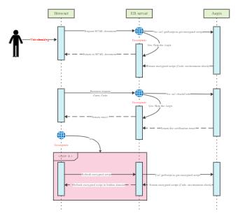 Timing Diagram of Anti-Crawl System