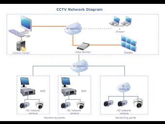 CCTV Network