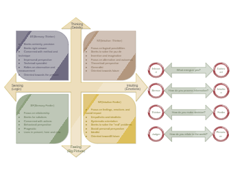 Human Characters Classification Matrix