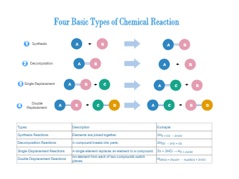 Chemical Reaction Type