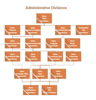 Chinese Administration Organization Chart