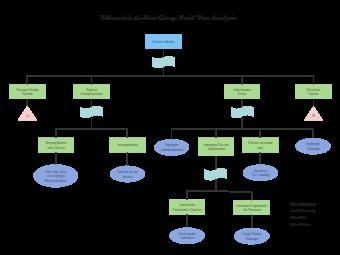 Airflow Gauge Fault Tree Analysis