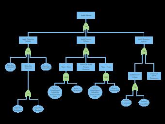 Audit Failure Fault Tree Analysis