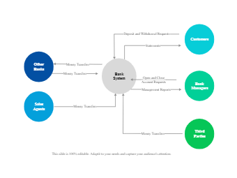 Bank System Context Diagram