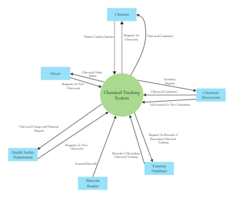 Chemical Tracking System Context Diagram