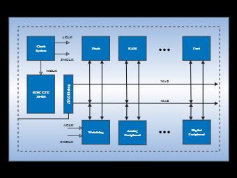 Clock System Block Diagram