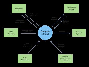 Company Intranet Context Diagram