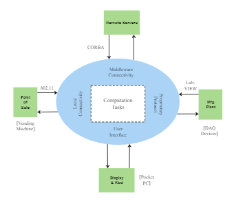 Computation Tasks Context Diagram