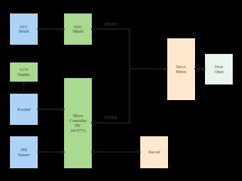Door Open System Block Diagram