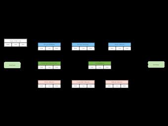 Hardware Tutorial PERT Chart