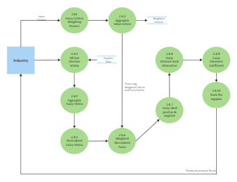 Industry System Context Diagram