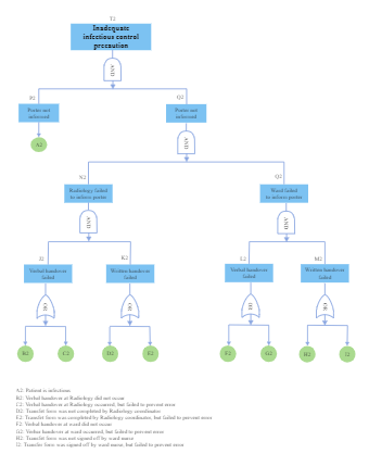 Infectious Control Fault Tree Analysis