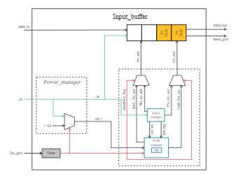 Input Buffer Block Diagram