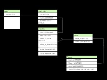 Game Player Management ER Diagram