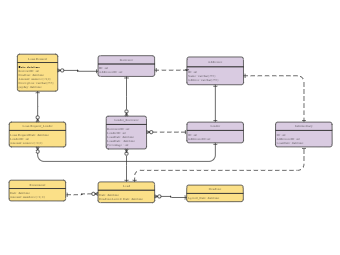 Loan System ER Diagram
