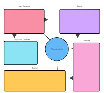 Class Story Map