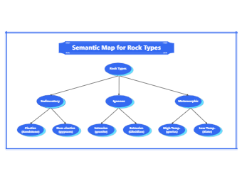Semantic Map for Rock Types