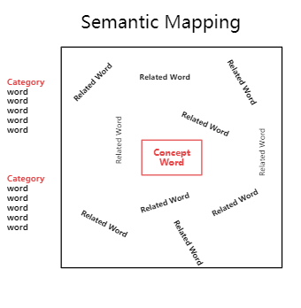 Semantic Mapping to grow Vocabulary