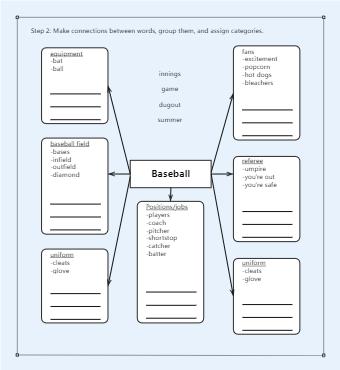 Semantic Map to Grow Vocabulary