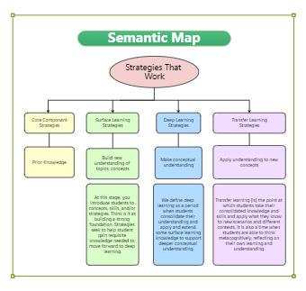 Semantic Map Strategies that work