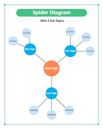 Spider Diagram with 3 Sub Topics