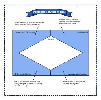 Problem Solving Model Graphic Organizer