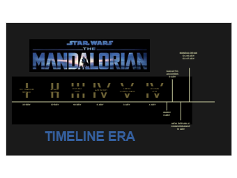 Mandalorian Timeline