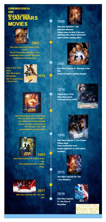 Star War Timeline
