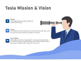 Tesla Mission and Vision