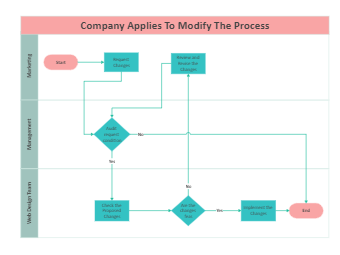 Company Modification Process Flowchart