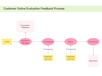 Customer Feedback Process Flowchart