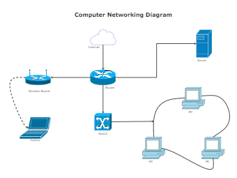 Computer Networking Diagram