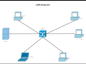 LAN-Diagram-Template