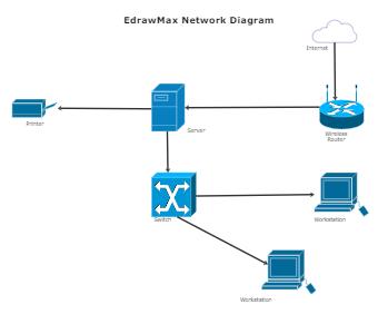 EdrawMax Network Diagram