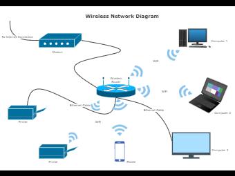 Wireless Network Diagram